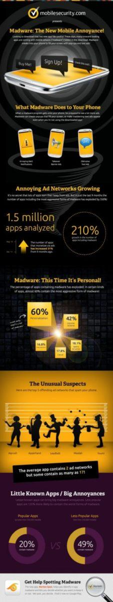 madware infographic Stop Madware Get Norton For Your Android Device from Google Play Free