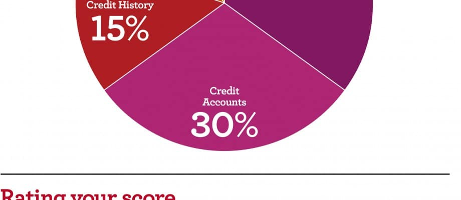 Understanding Credit & How To Increase Your Credit Score
