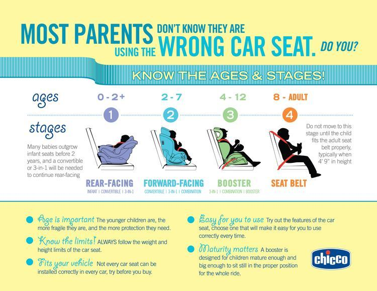 When To Transition To A Booster Seat Amp Booster Seat Safety