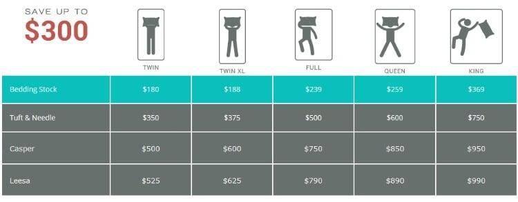 Bedding Stock Affordable, Quality Gel Memory Foam Mattresses