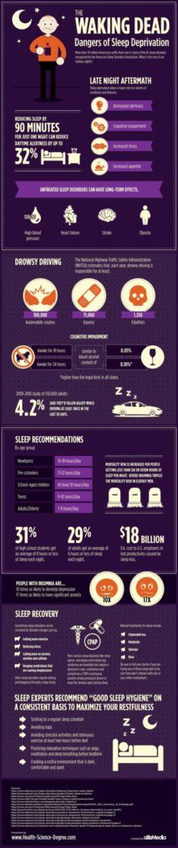 Infographic explaining the importance of sleep and the The Danger Of Sleep Deprivation!